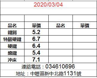 20200304廢鐵最新價格