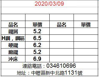 20200309廢鐵最新價格