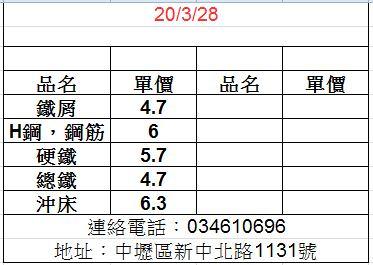 1090328廢鐵最新價格