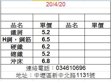 20200420廢鐵最新價格