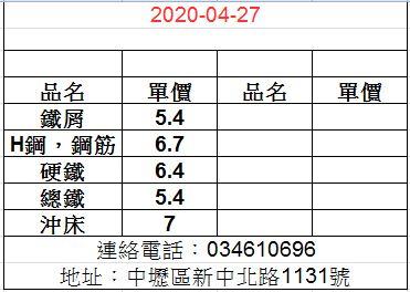 20200427廢鐵最新價格