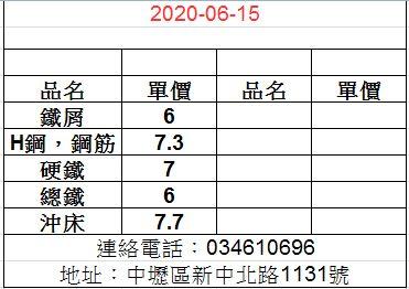 20200615廢鐵最新價格