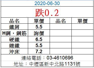 20200630廢鐵最新價格
