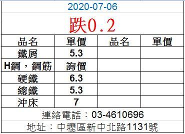 20200706廢鐵最新價格