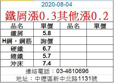 20200804廢鐵最新價格
