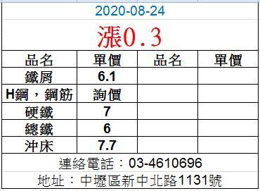 20200824廢鐵最新價格
