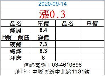 20200914廢鐵最新價格