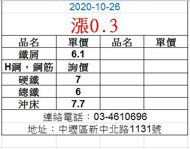 20201026廢鐵最新價格